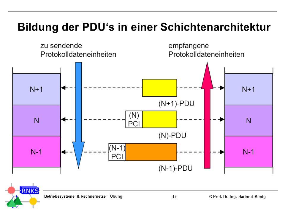 Bildung der PDU's in einer Schichtenarchitektur