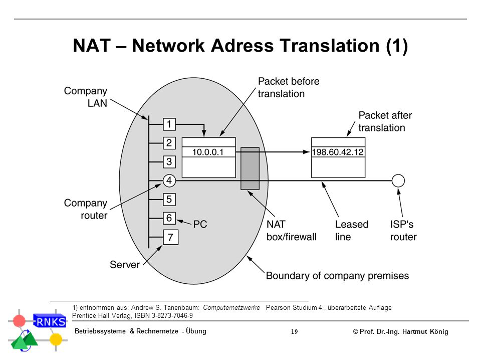 NAT – Network Adress Translation (1)