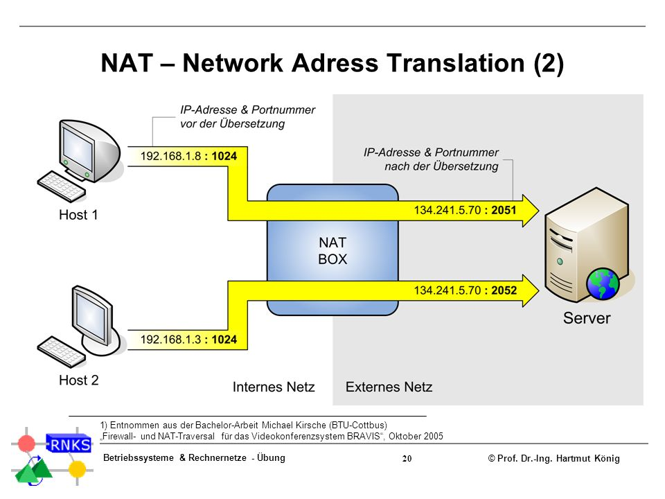 NAT – Network Adress Translation (2)