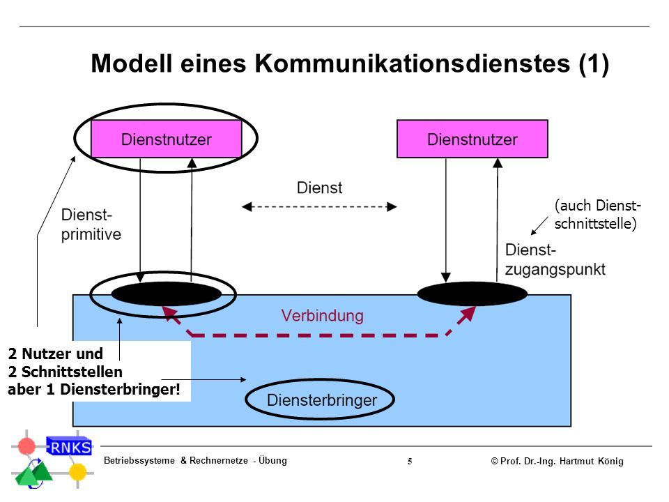Modell eines Kommunikationsdienstes (1)