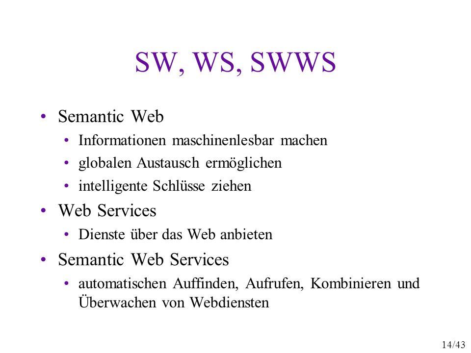 SW, WS, SWWS Semantic Web Web Services Semantic Web Services