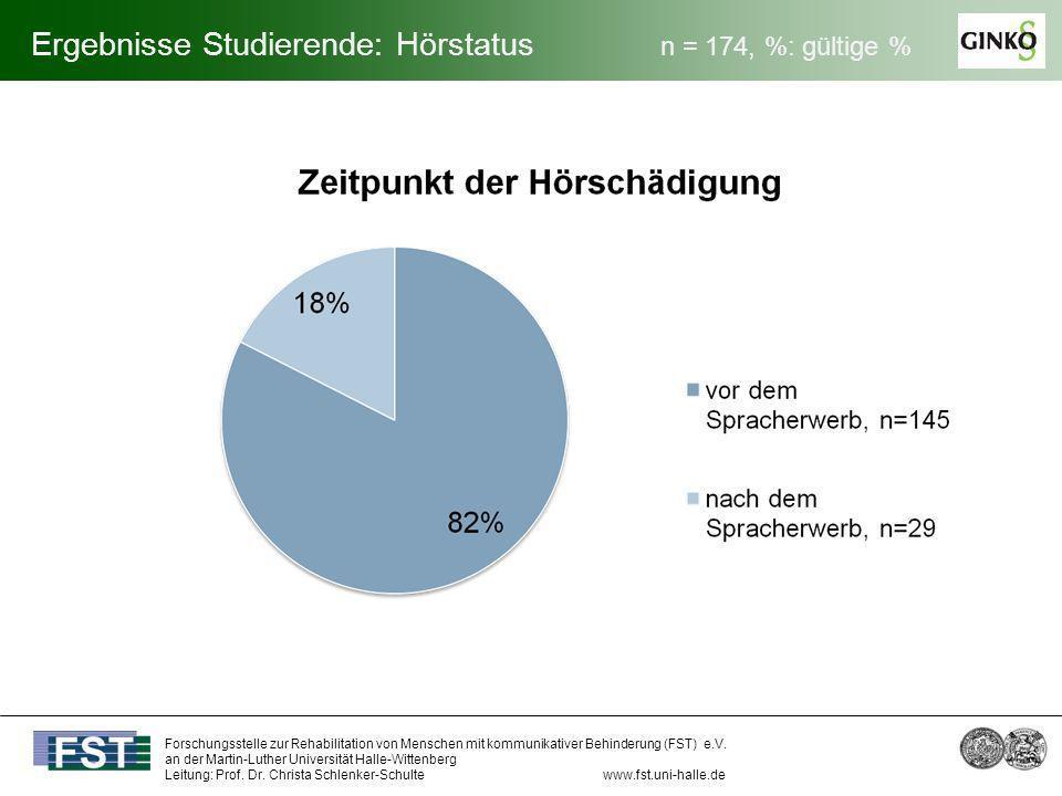 Ergebnisse Studierende: Hörstatus n = 174, %: gültige %
