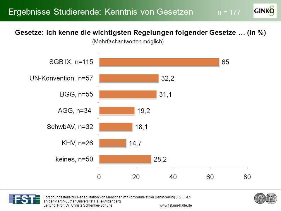 Ergebnisse Studierende: Kenntnis von Gesetzen n = 177