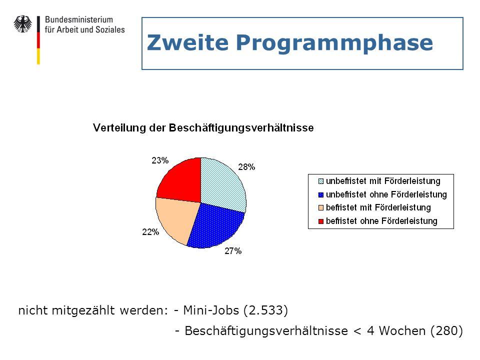 Zweite Programmphase nicht mitgezählt werden: - Mini-Jobs (2.533)