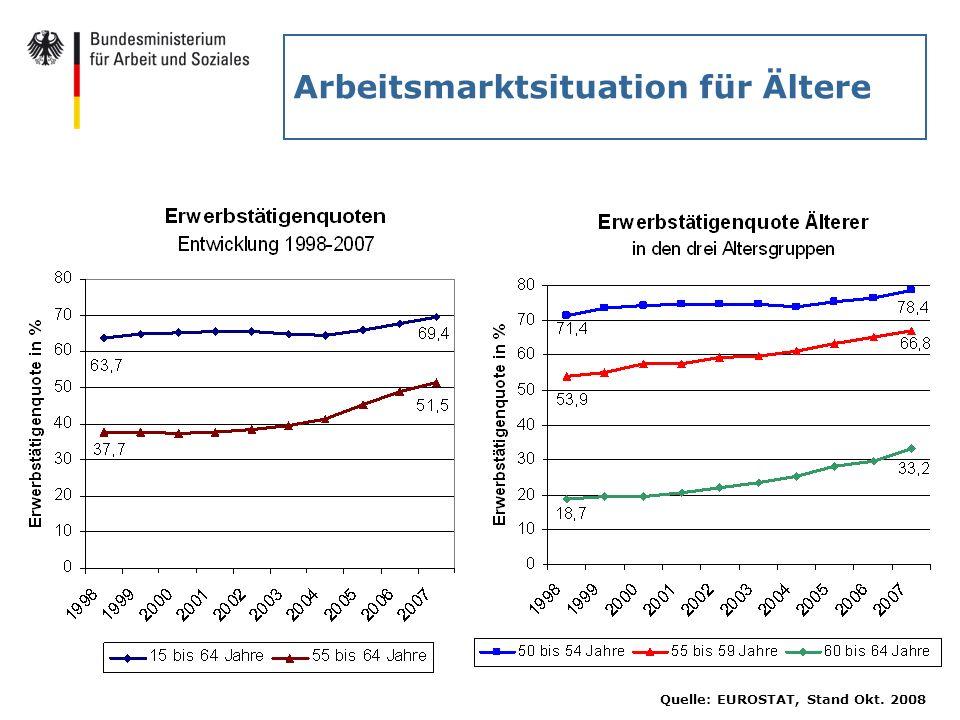 Arbeitsmarktsituation für Ältere