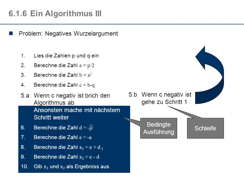 6.1.6 Ein Algorithmus III Problem: Negatives Wurzelargument
