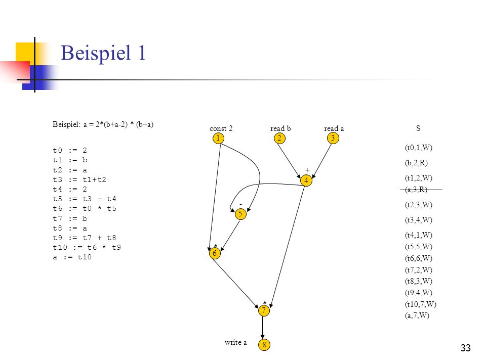 Beispiel 1 Beispiel: a = 2*(b+a-2) * (b+a) const 2 read b read a S 1 2