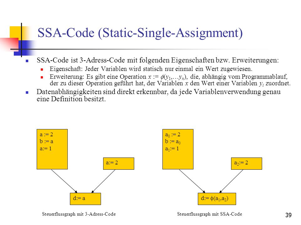 SSA-Code (Static-Single-Assignment)