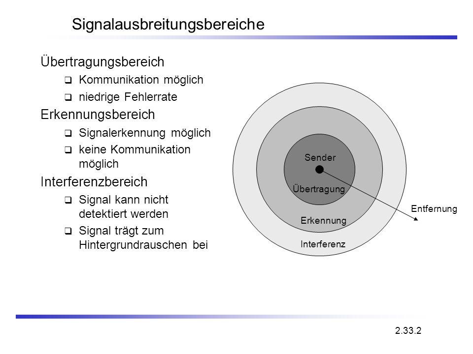 Signalausbreitungsbereiche