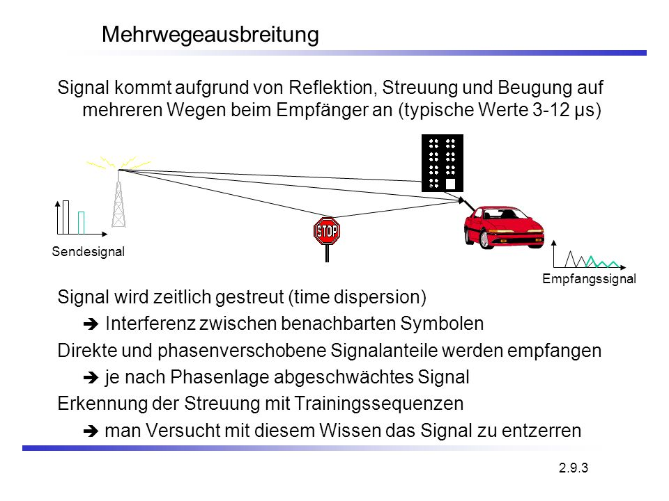 Mehrwegeausbreitung Signal kommt aufgrund von Reflektion, Streuung und Beugung auf mehreren Wegen beim Empfänger an (typische Werte 3-12 µs)