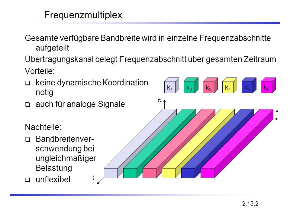 Frequenzmultiplex Gesamte verfügbare Bandbreite wird in einzelne Frequenzabschnitte aufgeteilt.