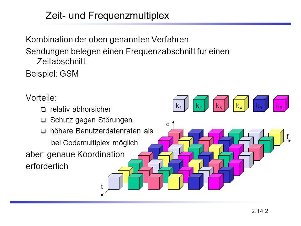 Zeit- und Frequenzmultiplex