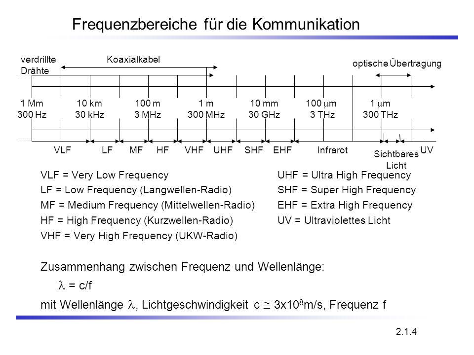 Frequenzbereiche für die Kommunikation