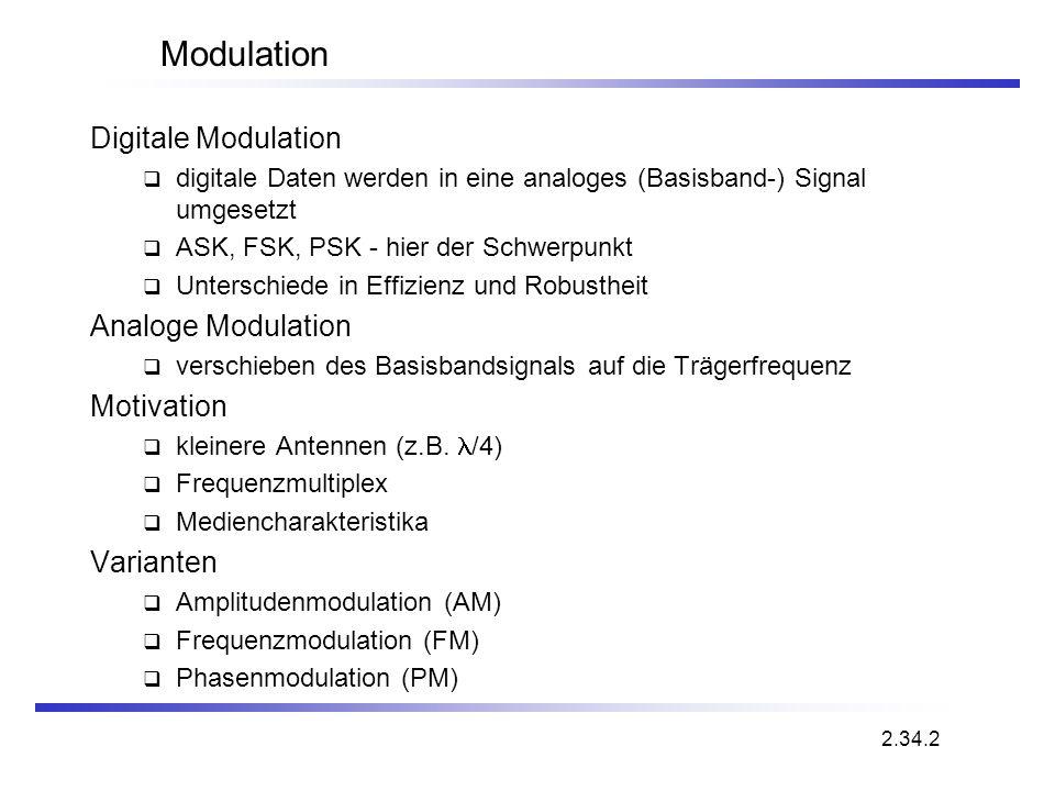Modulation Digitale Modulation Analoge Modulation Motivation Varianten