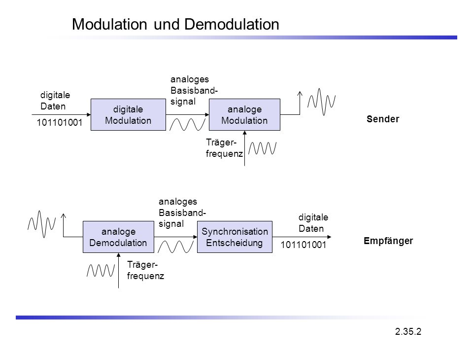 Modulation und Demodulation