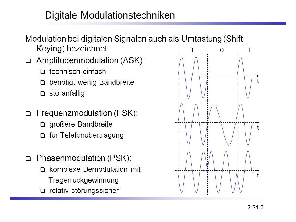 Digitale Modulationstechniken