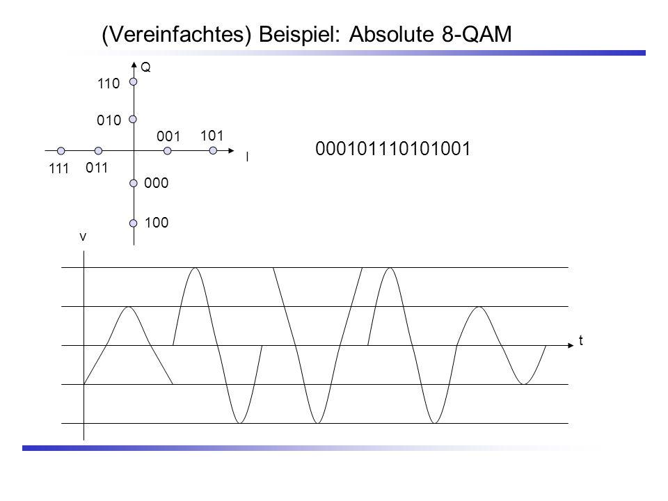 (Vereinfachtes) Beispiel: Absolute 8-QAM