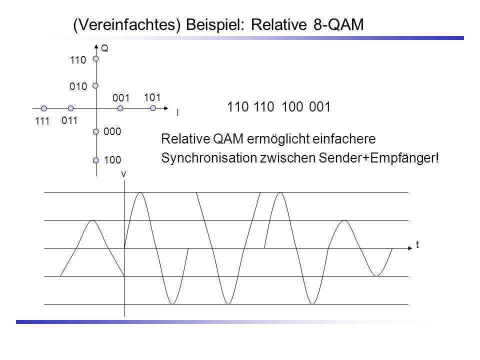 (Vereinfachtes) Beispiel: Relative 8-QAM