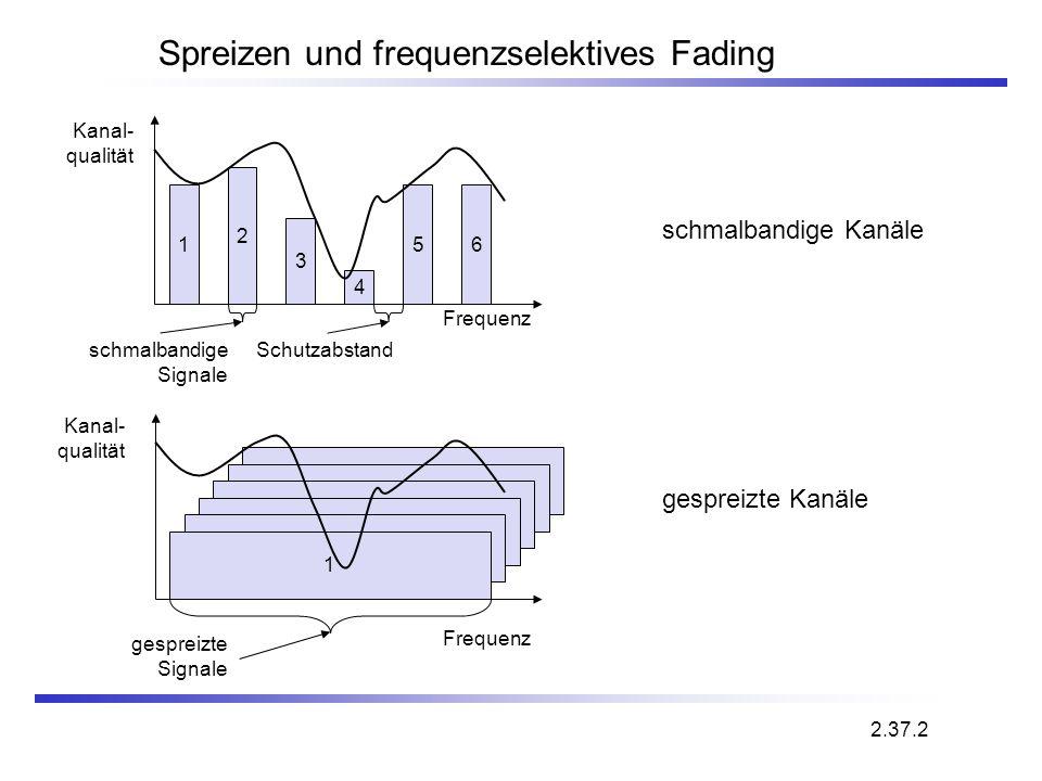 Spreizen und frequenzselektives Fading