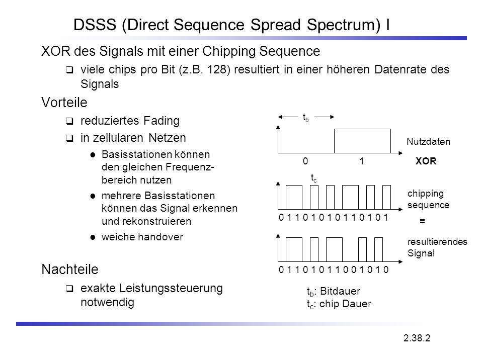 DSSS (Direct Sequence Spread Spectrum) I