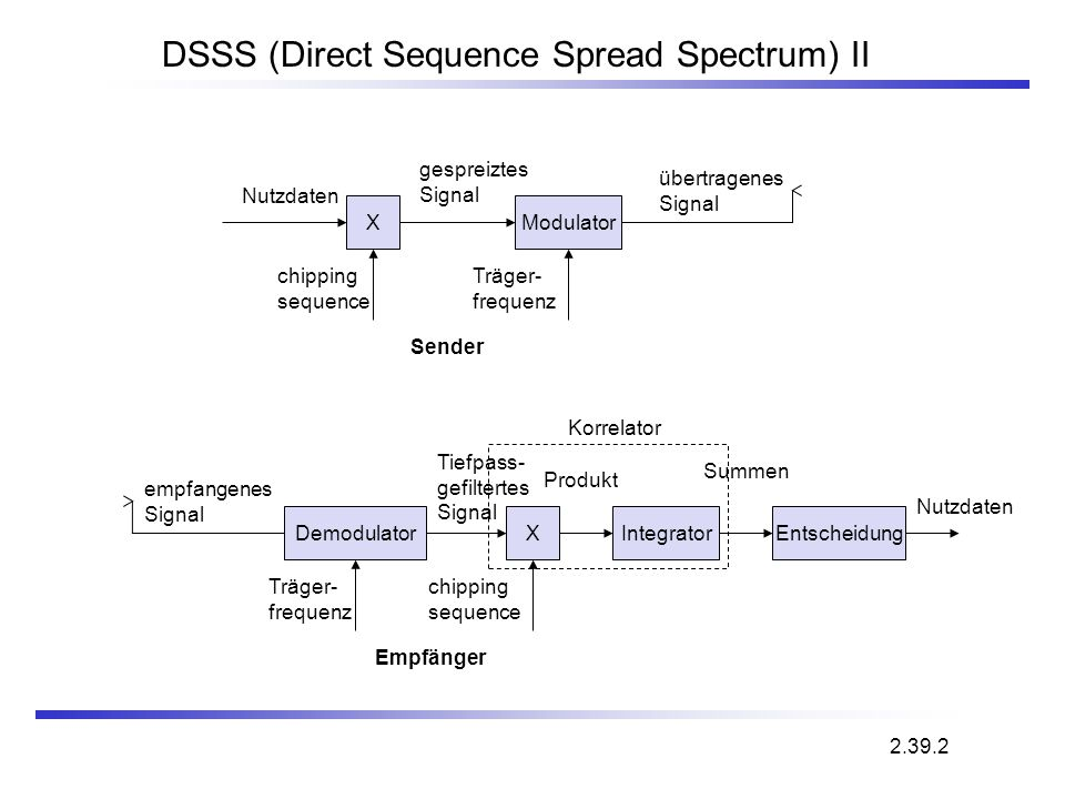 DSSS (Direct Sequence Spread Spectrum) II