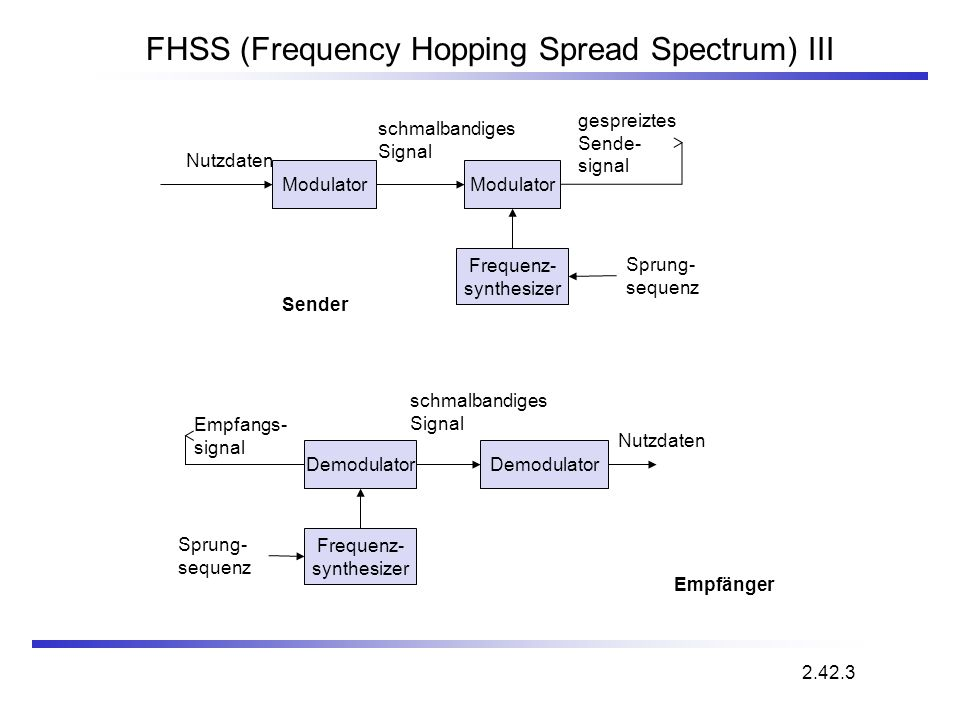 FHSS (Frequency Hopping Spread Spectrum) III