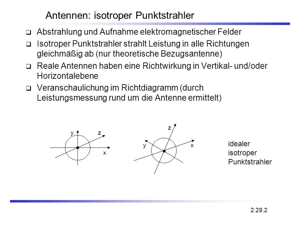 Antennen: isotroper Punktstrahler
