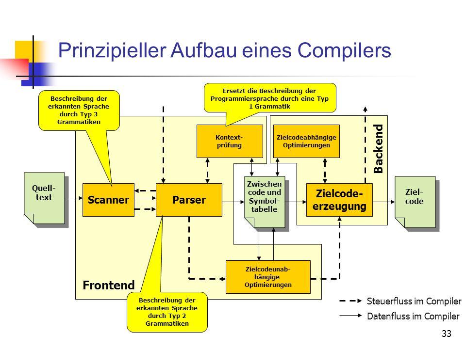 Prinzipieller Aufbau eines Compilers
