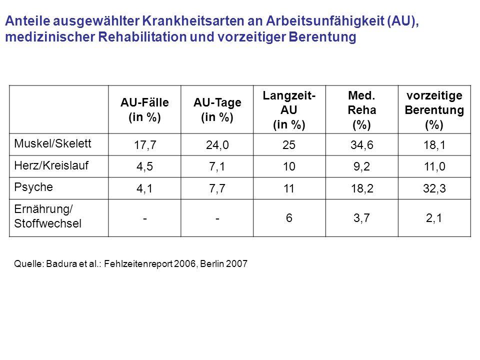 Anteile ausgewählter Krankheitsarten an Arbeitsunfähigkeit (AU),