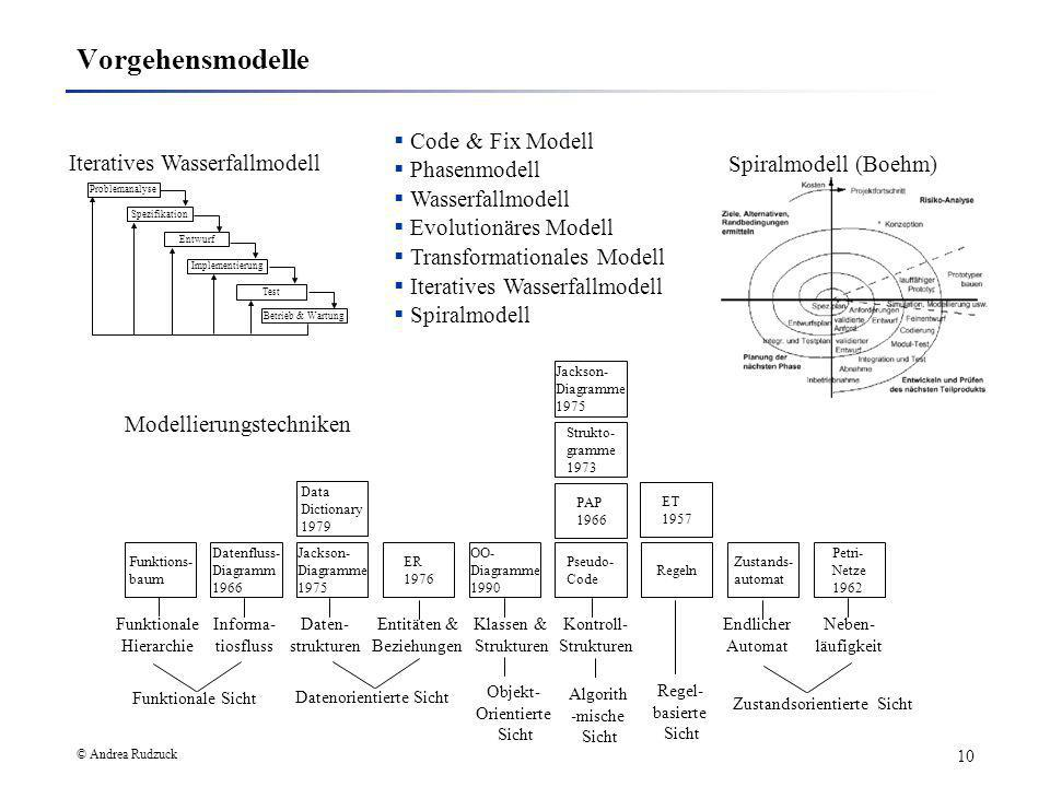 Vorgehensmodelle Code & Fix Modell Iteratives