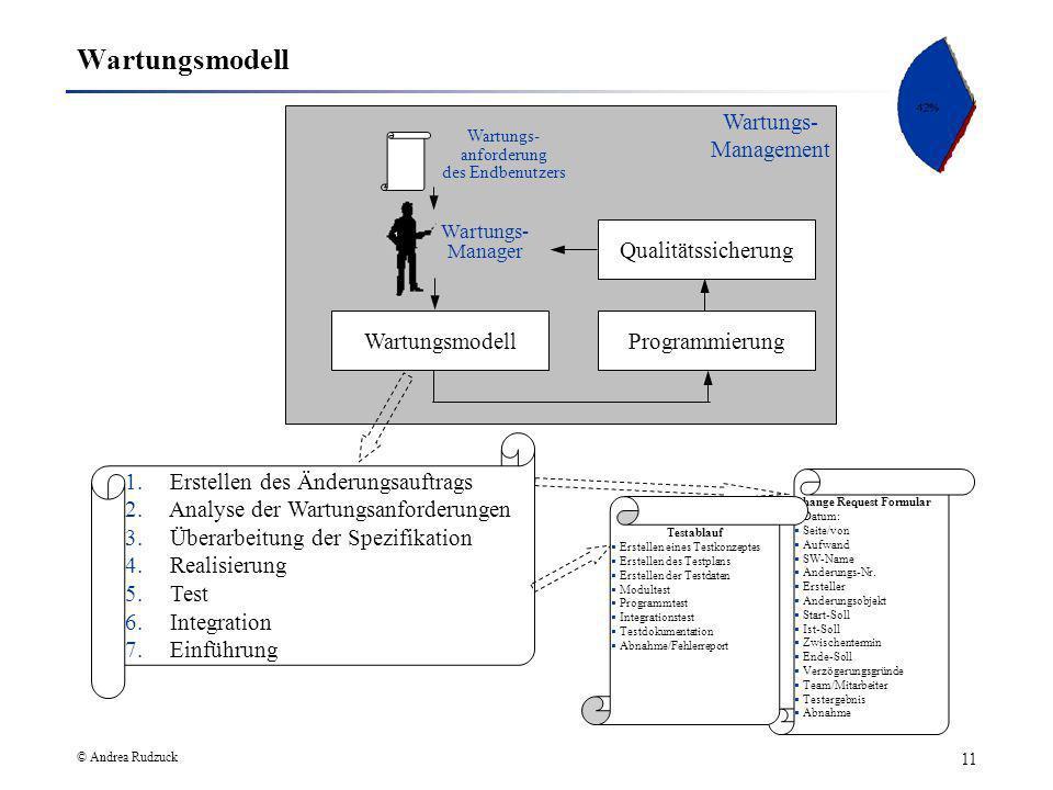 Wartungsmodell Wartungs- Management Qualitätssicherung Wartungsmodell