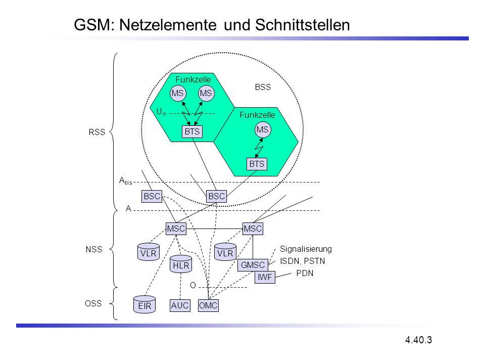 GSM: Netzelemente und Schnittstellen