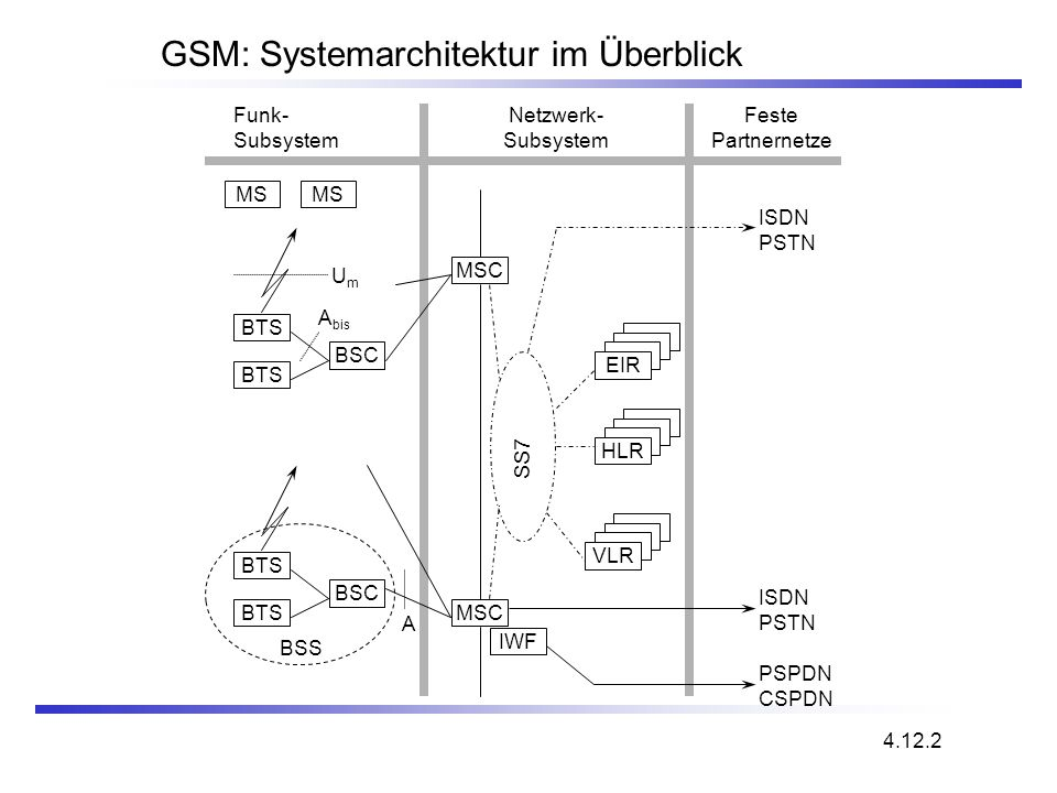 GSM: Systemarchitektur im Überblick