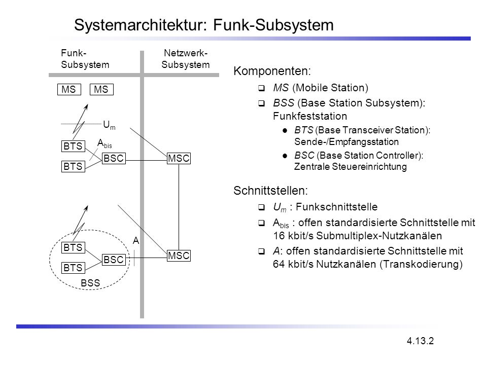 Systemarchitektur: Funk-Subsystem