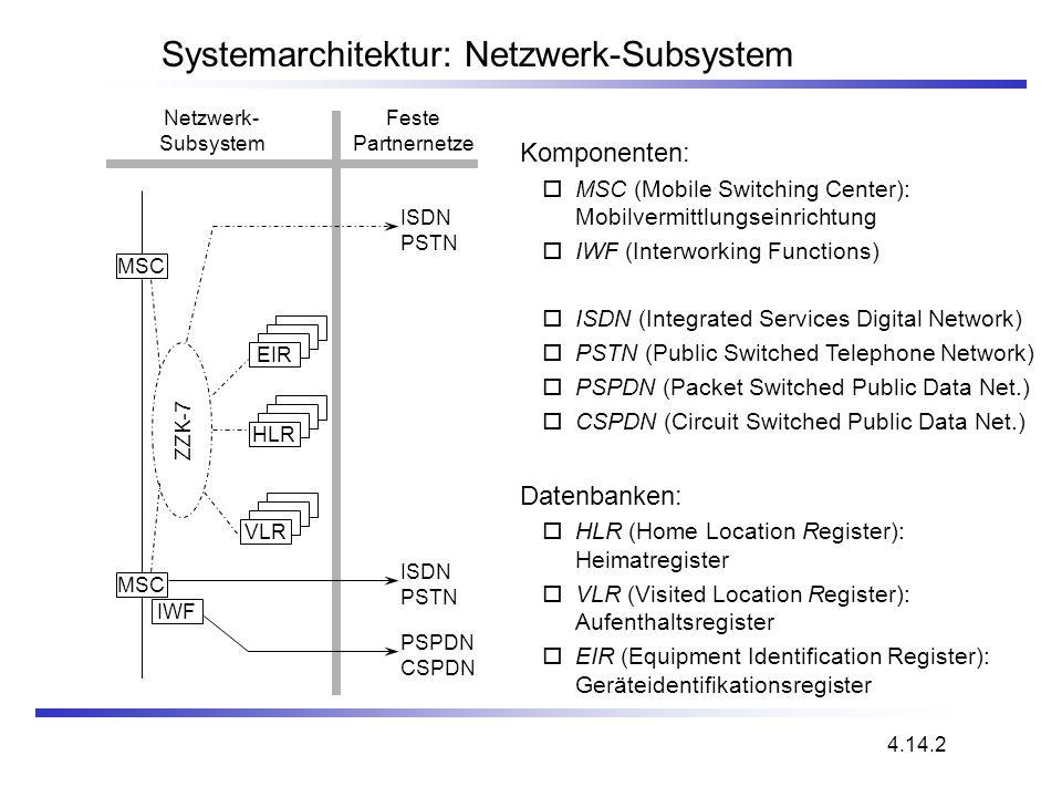 Systemarchitektur: Netzwerk-Subsystem