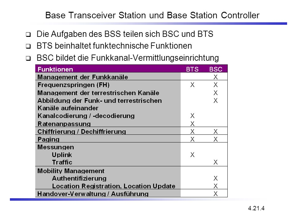 Base Transceiver Station und Base Station Controller