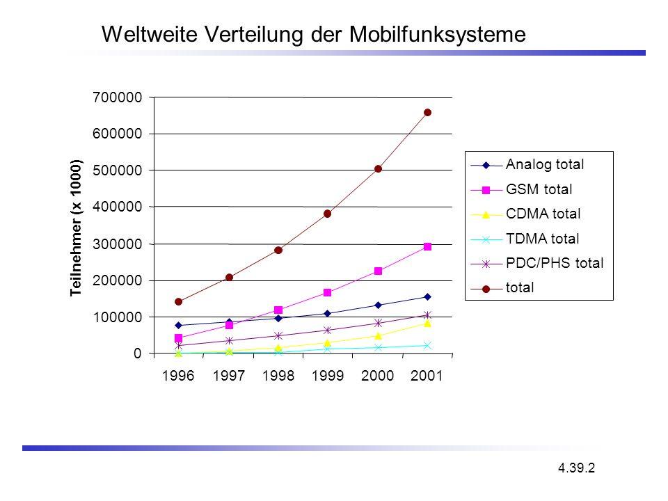 Weltweite Verteilung der Mobilfunksysteme