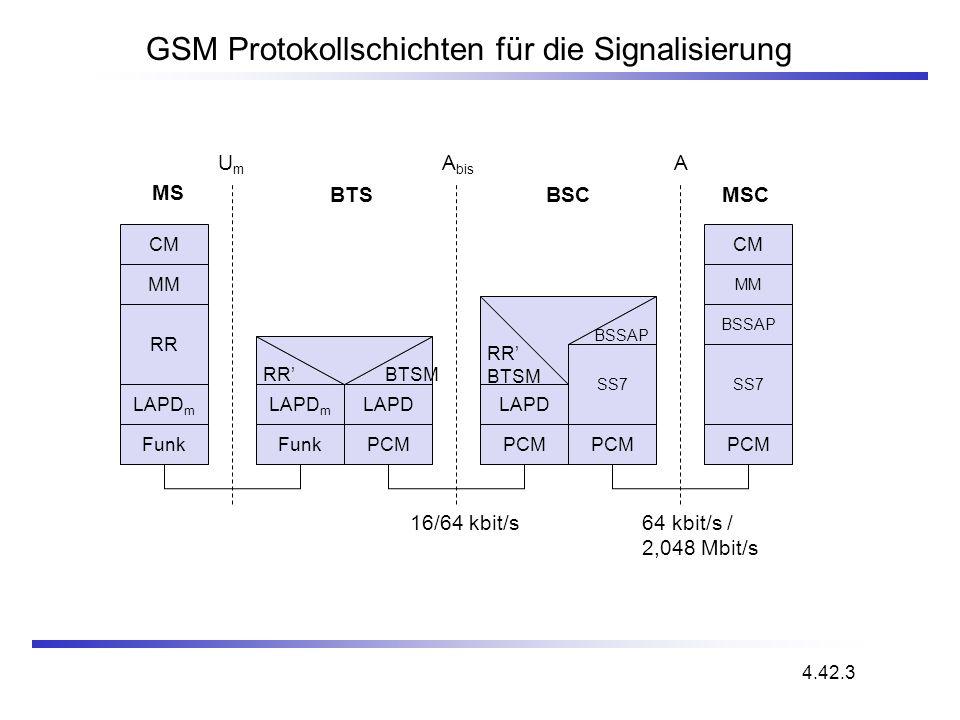 GSM Protokollschichten für die Signalisierung