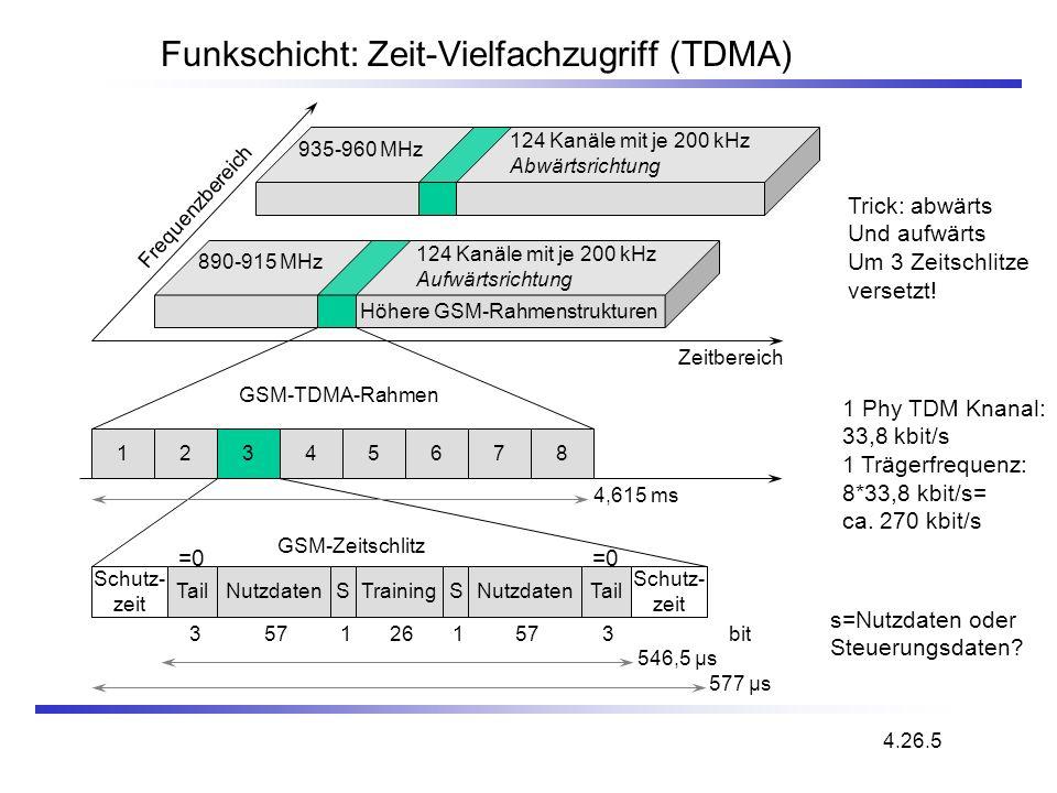 Funkschicht: Zeit-Vielfachzugriff (TDMA)