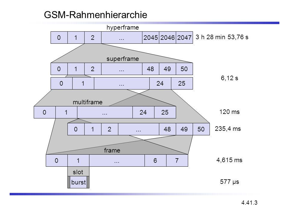 GSM-Rahmenhierarchie