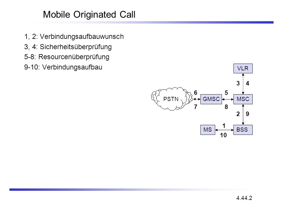 Mobile Originated Call