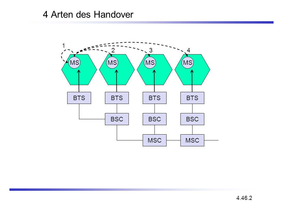 4 Arten des Handover 1 2 3 4 MS MS MS MS BTS BTS BTS BTS BSC BSC BSC