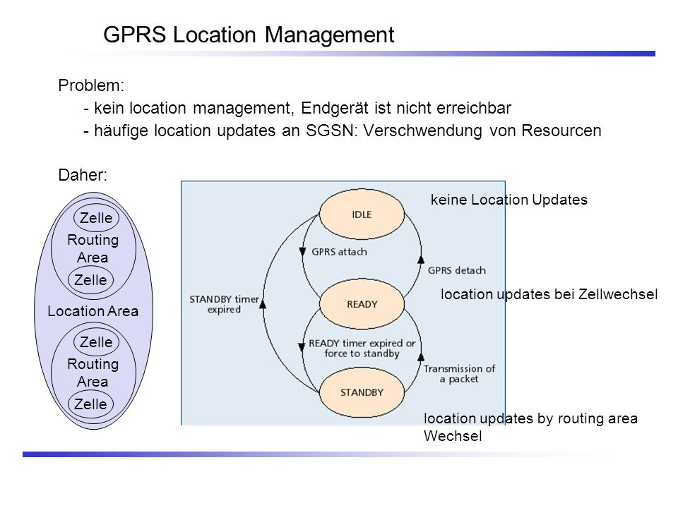 GPRS Location Management