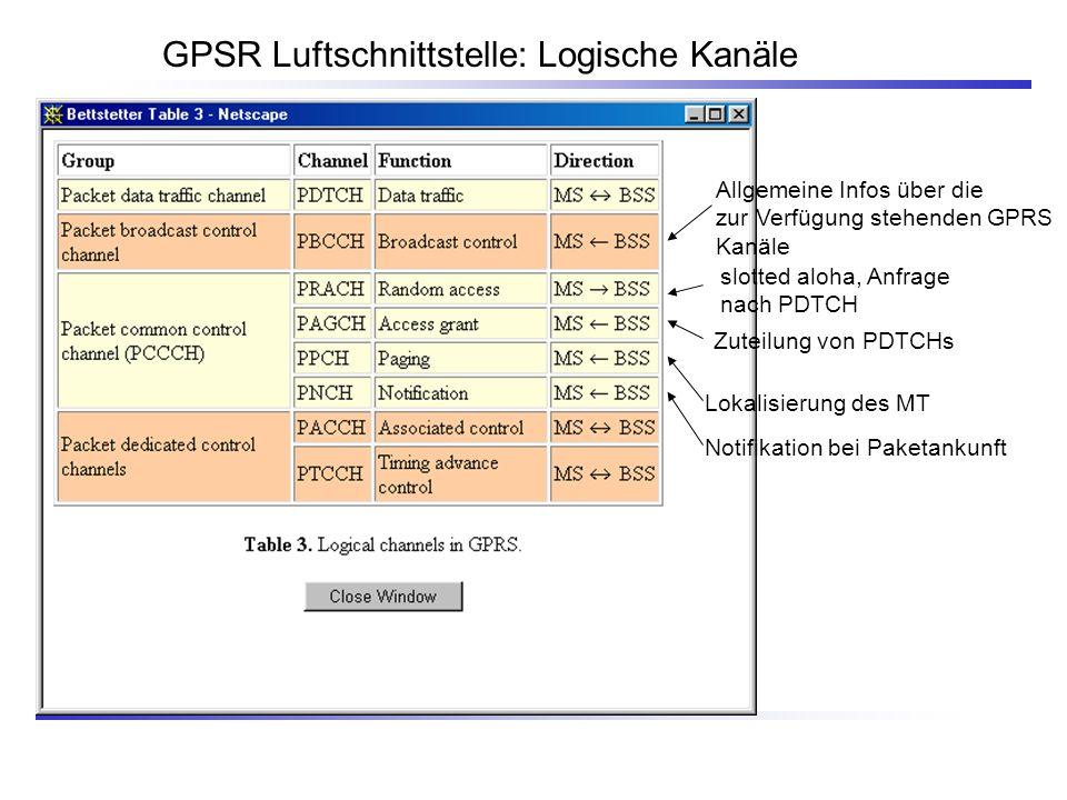 GPSR Luftschnittstelle: Logische Kanäle