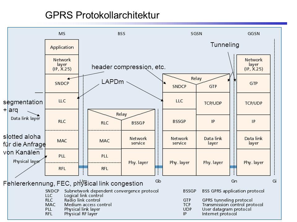 GPRS Protokollarchitektur