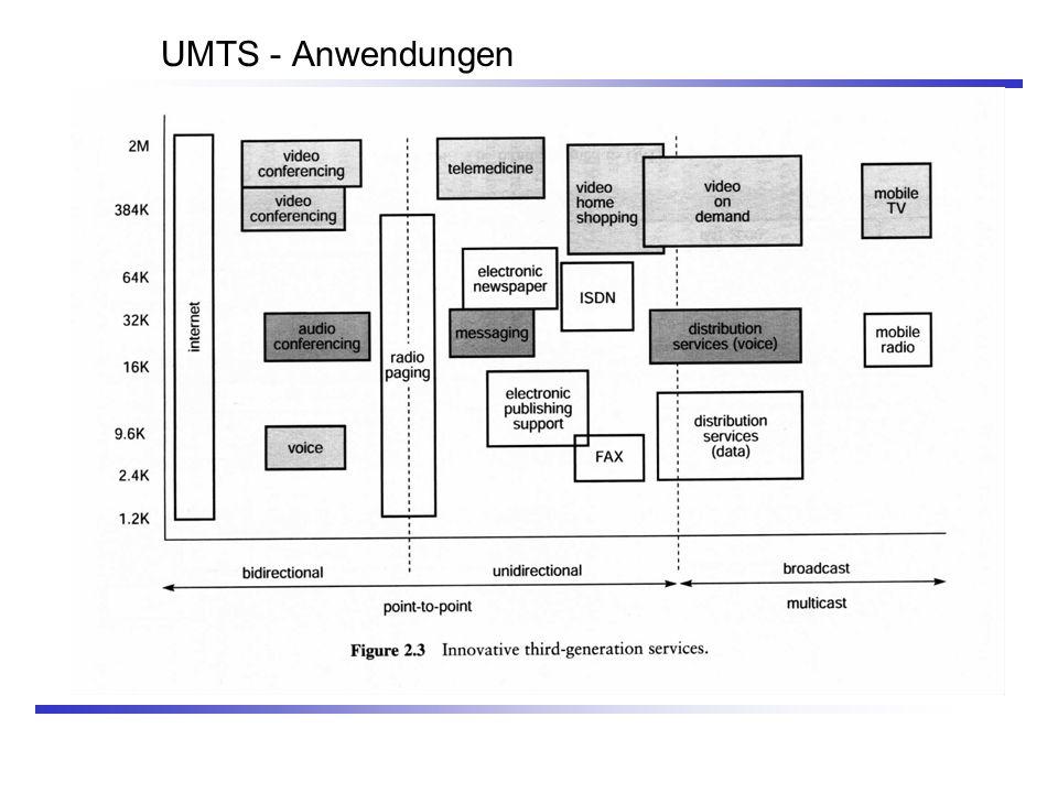 UMTS - Anwendungen