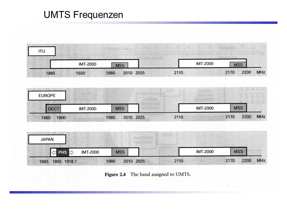 UMTS Frequenzen