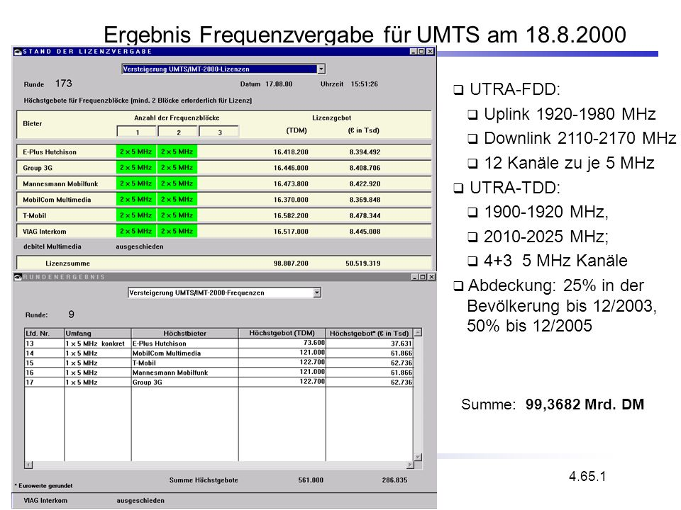 Ergebnis Frequenzvergabe für UMTS am 18.8.2000
