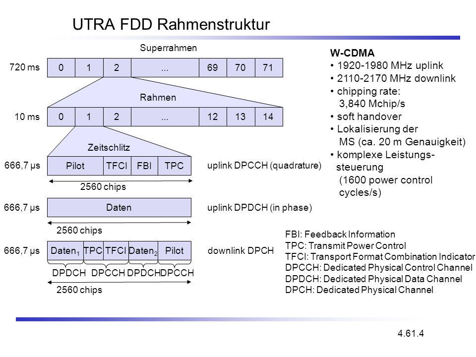 UTRA FDD Rahmenstruktur