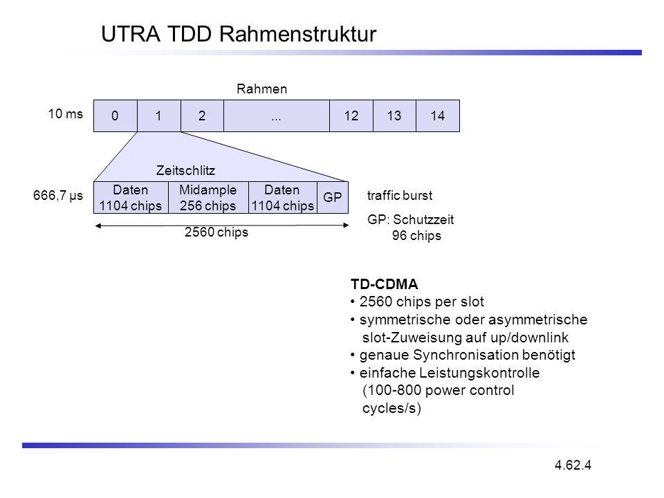 UTRA TDD Rahmenstruktur